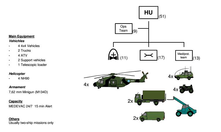 FIN chopper unit